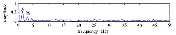 FFT spectrum and envelope spectrum of the extracted signal y*t