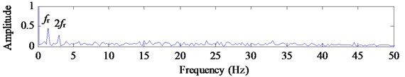 Extracted signal y*t using EMD-based cICA and its FFT spectrum and envelope spectrum