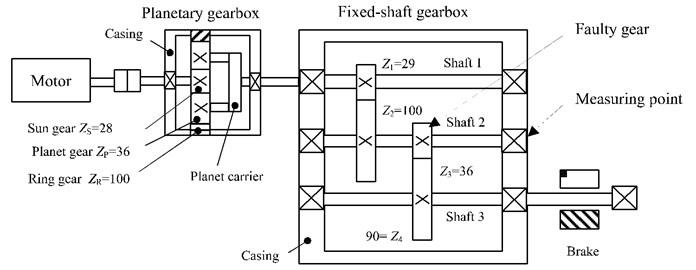Schematic diagram of gearbox test rig