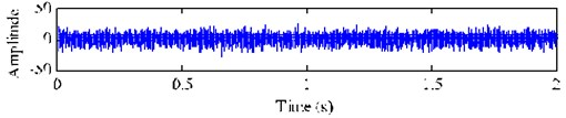 Mixed signal xtand its spectrum and envelope spectrum with SNR of –5 dB
