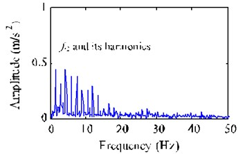 FFT spectrum and envelope spectrum of the extracted desired fault signal y1*
