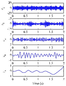 EEMD decomposition results of the mixed signal xt with SNR of –5 dB