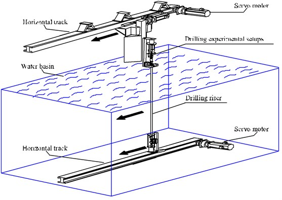 Simplified sketch of the experimental setup [21]