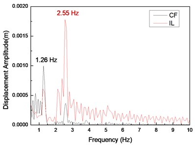 Displacement responses at location 9 with flow velocity of 0.2 m/s and drilling pipe rotation  speeds of 0, 60, and 120 r/min: a), c), and e) displacement time histories in the IL and CF directions;  b), d), and f) corresponding FFT spectra in the IL and CF directions