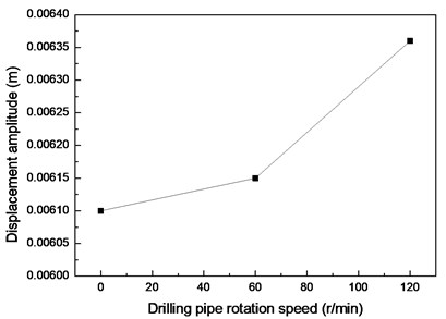 Vibration amplitudes at drilling pipe rotation speeds of 0, 60,  and 120 r/min and flow velocity of 0.1 m/s