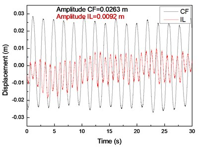 Displacement responses at location 9 with flow velocity of 0.1 m/s and drilling pipe rotation  speeds of 0, 60, and 120 r/min: a), c), and e) displacement time histories in the IL and CF directions;  b), d), and f) corresponding fast Fourier transform (FFT) spectra in the IL and CF directions