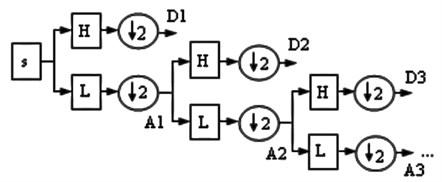 The principle of the DWT decomposition [29]