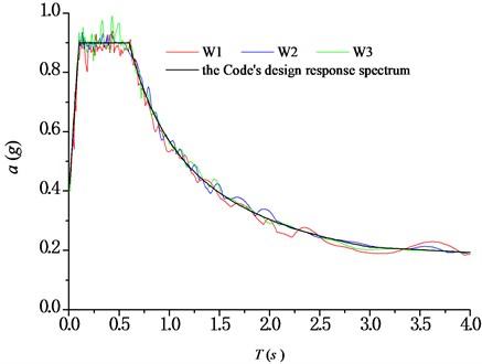 Response spectra of seismic waves