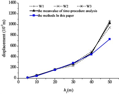 Comparison of displacements at aqueduct top