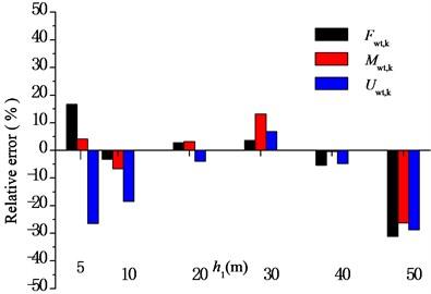 Error analysis of seismic response calculation