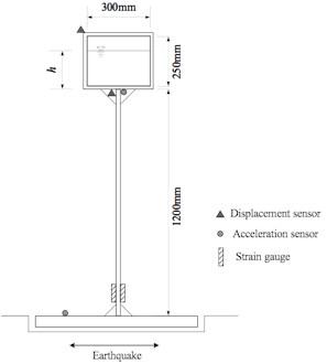 Design of test model