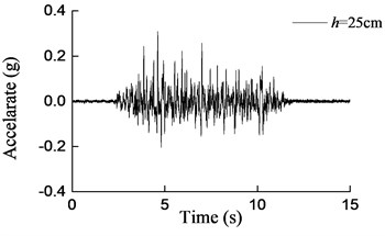 Curves of acceleration at aqueduct bottom with different water depths  under earthquake action (0.2 g)