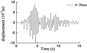 Curves of transversal displacement at aqueduct top  with different water depths under earthquake action (0.2 g)