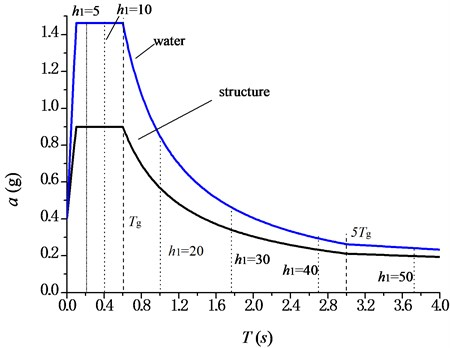 Seismic influence coefficient curves of structure and water