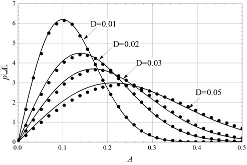 Stationary PDF of amplitude (solid lines: theoretical approximation; dots: numerical simulation)