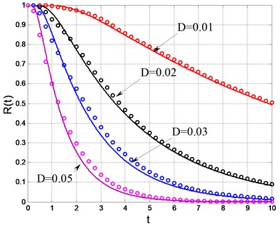 Reliability function of the amplitude  (solid lines: theoretical results;  dots: numerical simulation)