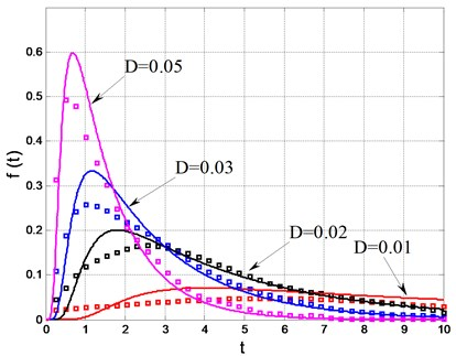 probability density of the first passage  failure time (solid lines: theoretical results;  dots: numerical simulation)