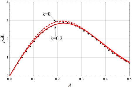 Stationary PDF with D= 0.05 (solid lines: modified theoretical results;  dashed lines: original results; dots: numerical simulation)