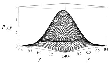 Stationary joint PDF of displacement and velocity: a), b) D= 0.01, c), d) D= 0.02,  e), f) D= 0.03, g), h) D= 0.05)