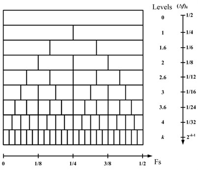 Combinations of center frequency and bandwidth for the 1/3-binary tree Kurtogram estimator