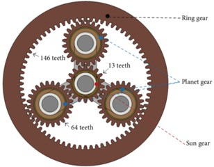Schematic map of gearbox structure