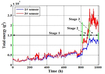 Energy trend of sensor 1# and 3#