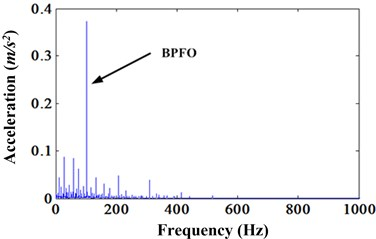 Envelope spectrum of [3083.5, 3500.2] Hz
