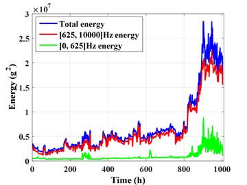 Total energy and low frequency removed energy of sensor 3#
