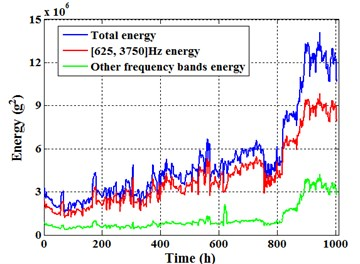 Total energy and [625, 3750] Hz  energy of sensor 1#
