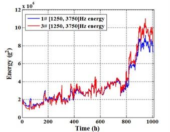 [1250, 3750] Hz  energy of sensor 1# and 3#