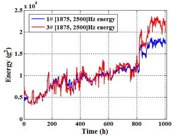 [1875, 2500] Hz energy