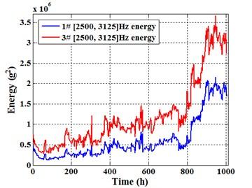 [2500, 3125] Hz energy