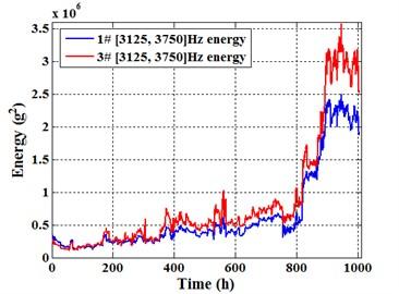 [3125, 3750] Hz energy