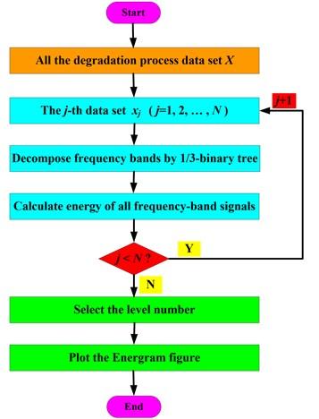 Flow chart of Energram