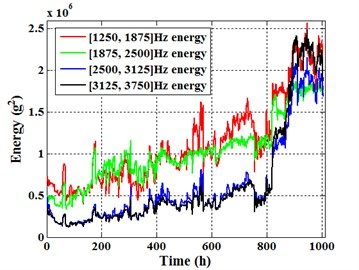 Different frequency band energies  of sensor 1#