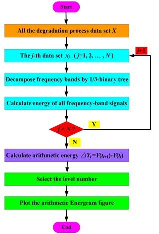 Flow chart of arithmetic Energram