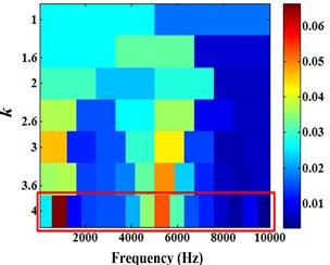 Energram of the 850th set of data