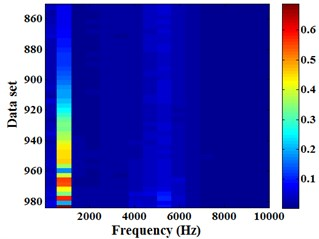 Energram of the (850-984)th  set of data