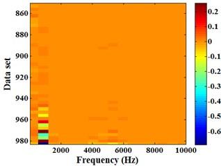 Arithmetic Energram of the (850-984)th  set of data
