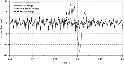 Accelerations of the vehicle unsprung masses at a 250 km/h train speed
