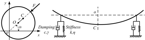 Schematic of force analysis of a rotor system