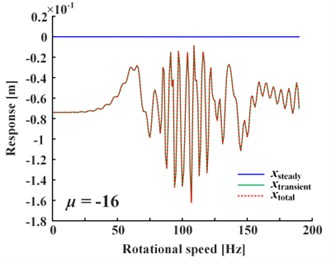 Transient-state response is much larger than steady-state for negative linear damping