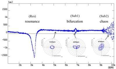 a) Time-amplitude-frequency spectrum and b) bifurcation diagram of speed-up process