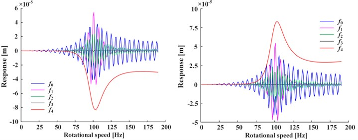 a) The total, b) steady-state and c), d) transient-state response  (left: positive nonlinear damping, right: negative nonlinear damping)