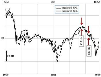 The comparison of measured  and predicted sound pressure levels