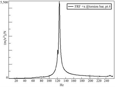 The eigenfrequency of the torsion bar is measured as 125 Hz