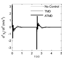 Time response comparison of sprung mass: a) displacement, b) acceleration