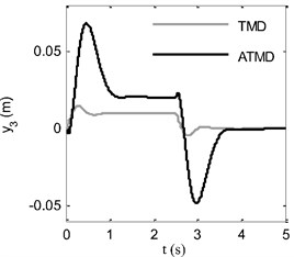 Time response of a) displacement of ATMD mass, b) control force
