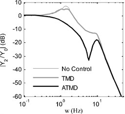 Frequency responses of sprung mass: a) displacement, b) acceleration