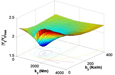Optimum parameter determination of TMD; variation of Y2/Y0max for different k3 and b3 values